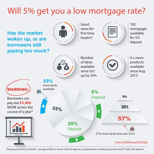 Can you get a good mortgage rate with only a small deposit?