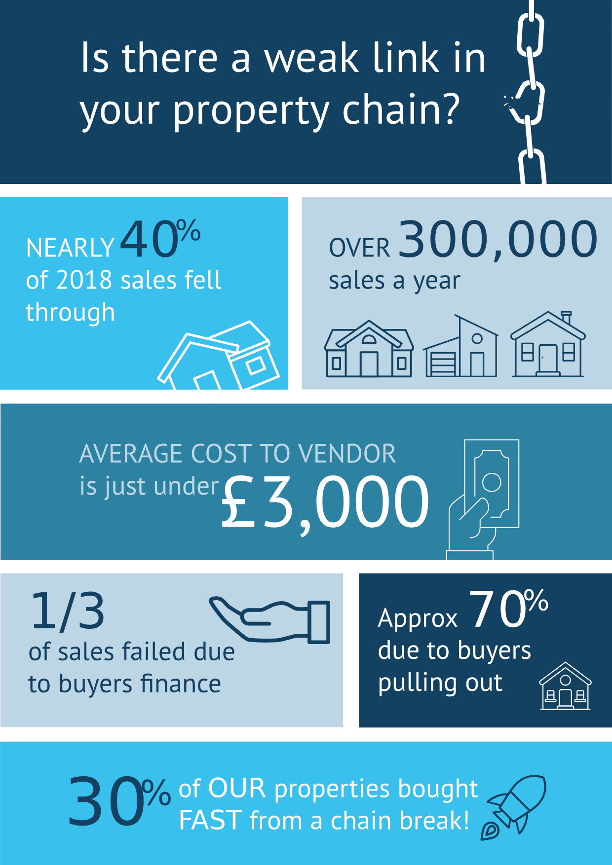 Property chain info-graphic